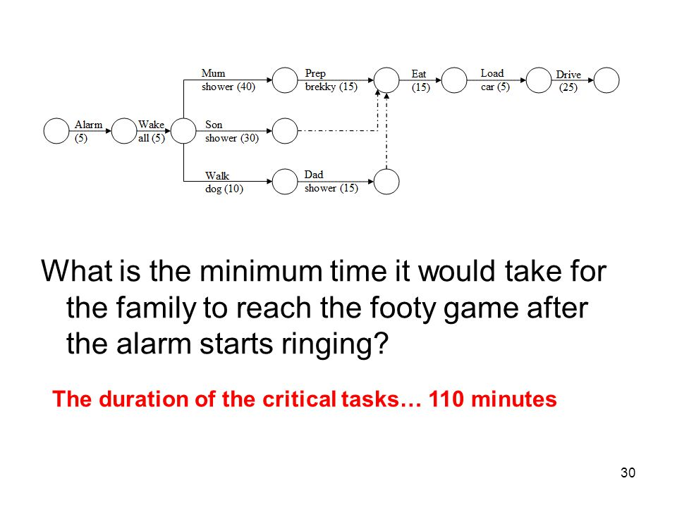 What is the minimum time it would take for the family to reach the footy game after the alarm starts ringing
