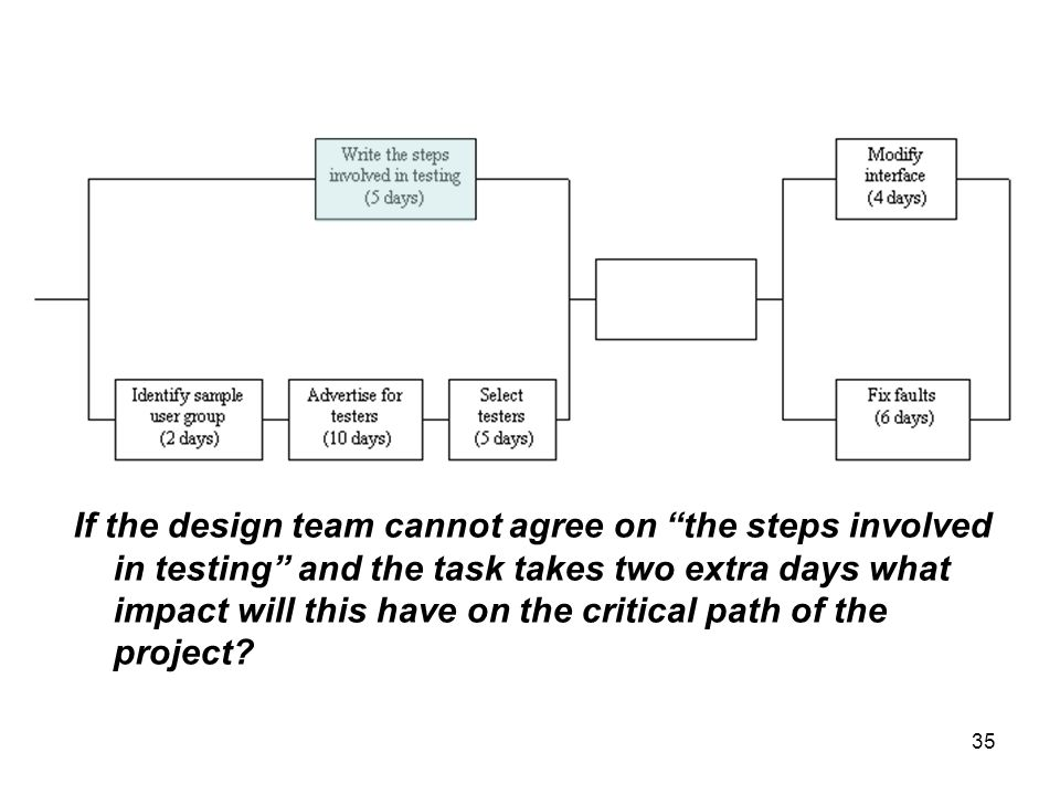 If the design team cannot agree on the steps involved in testing and the task takes two extra days what impact will this have on the critical path of the project