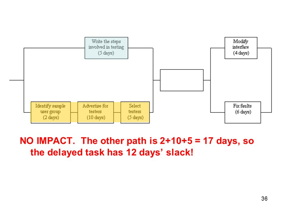 NO IMPACT. The other path is = 17 days, so the delayed task has 12 days' slack!