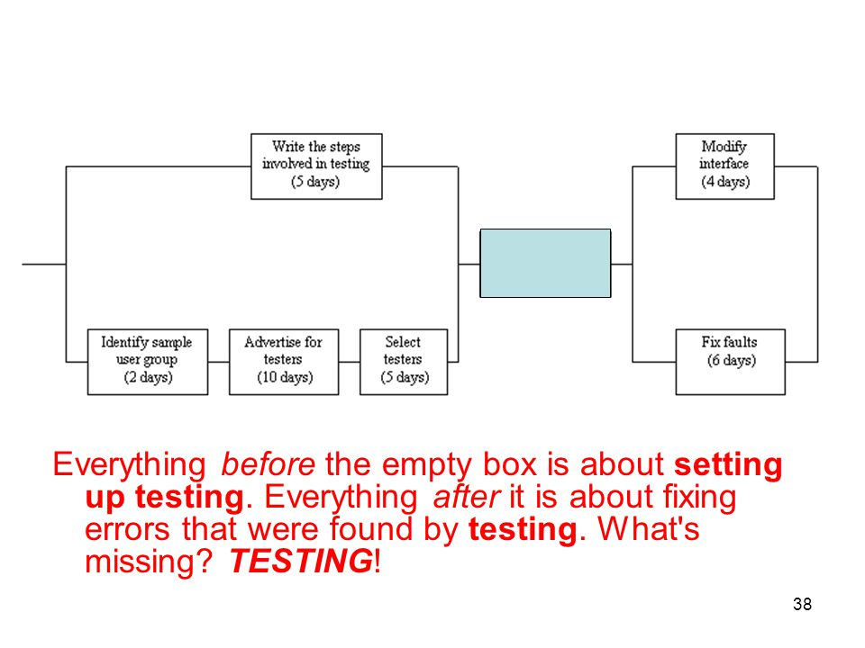 Everything before the empty box is about setting up testing