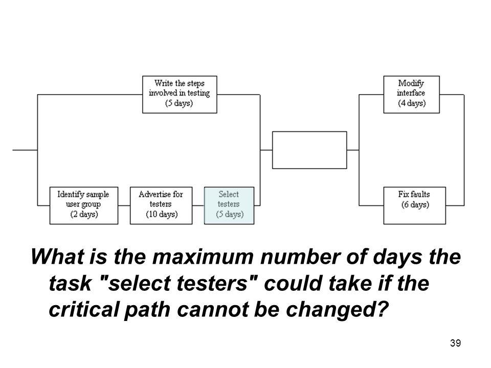 What is the maximum number of days the task select testers could take if the critical path cannot be changed