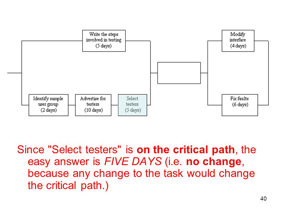 Since Select testers is on the critical path, the easy answer is FIVE DAYS (i.e.