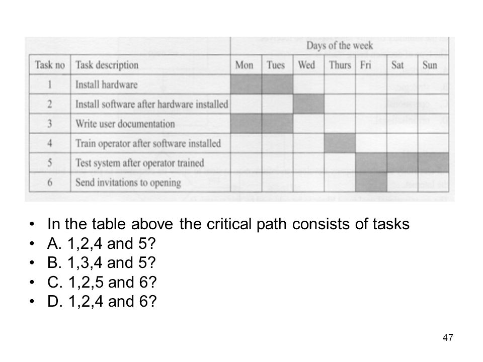 In the table above the critical path consists of tasks