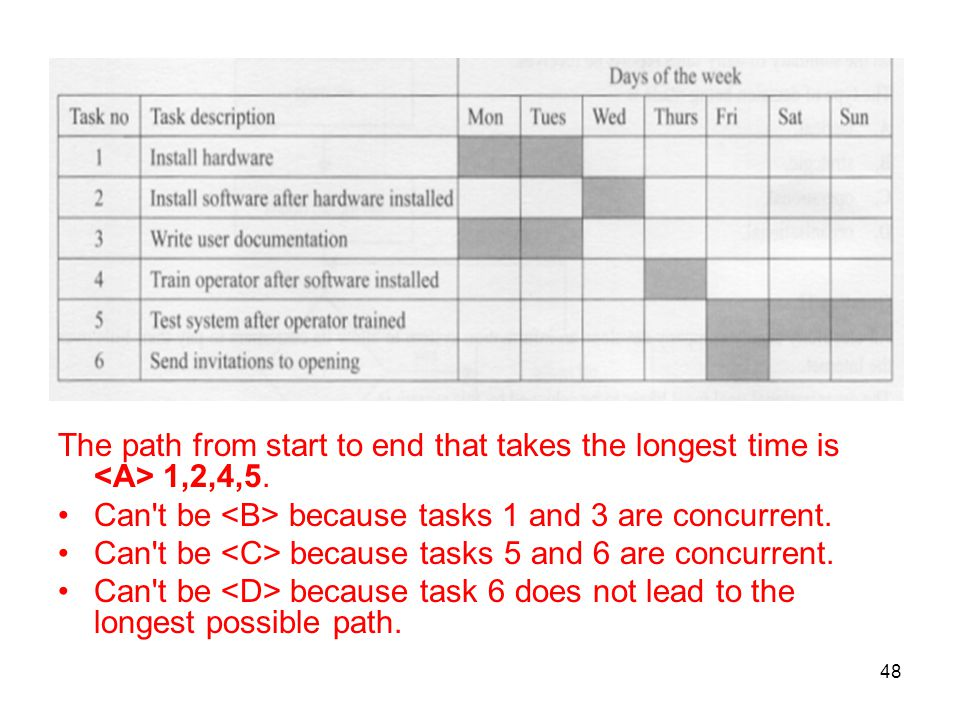 The path from start to end that takes the longest time is <A> 1,2,4,5.