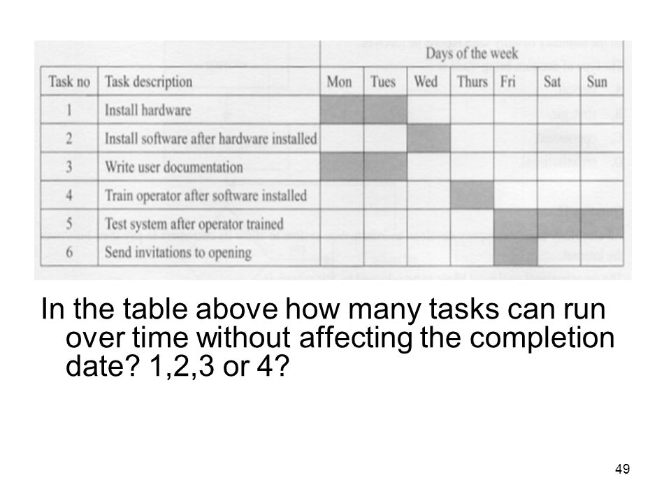 In the table above how many tasks can run over time without affecting the completion date.
