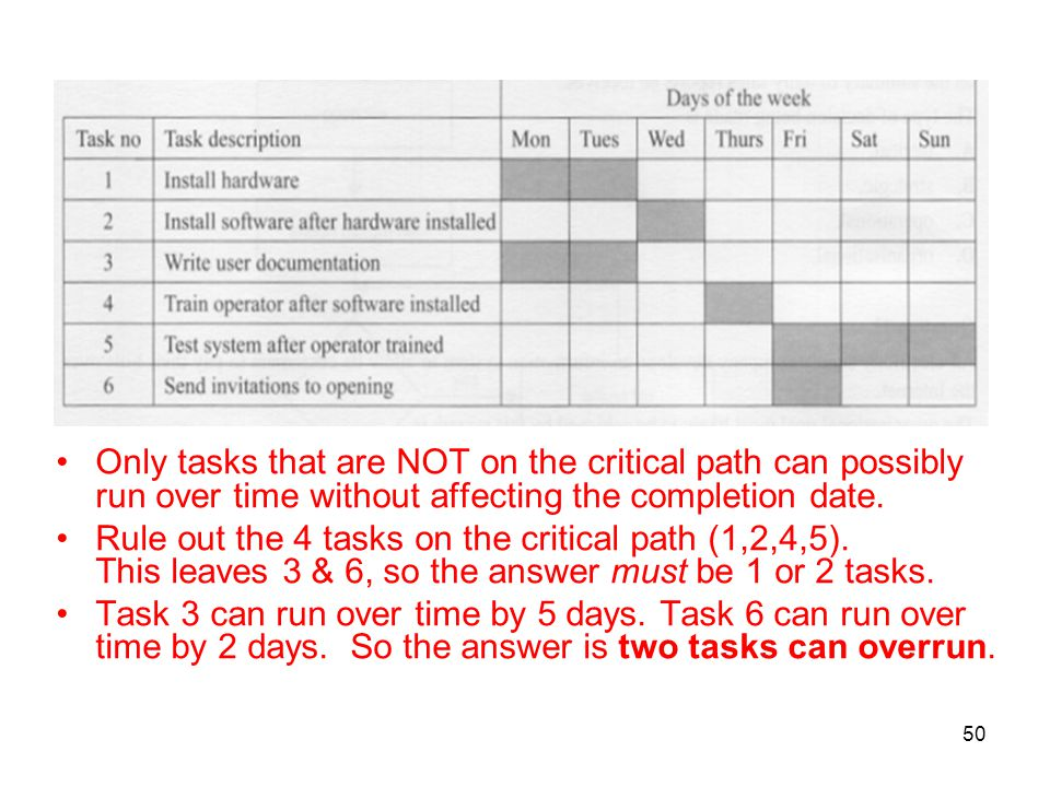 Only tasks that are NOT on the critical path can possibly run over time without affecting the completion date.