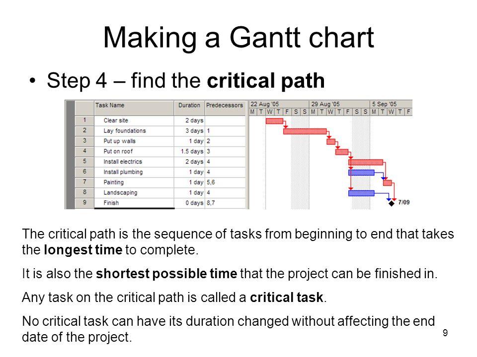 Making a Gantt chart Step 4 – find the critical path