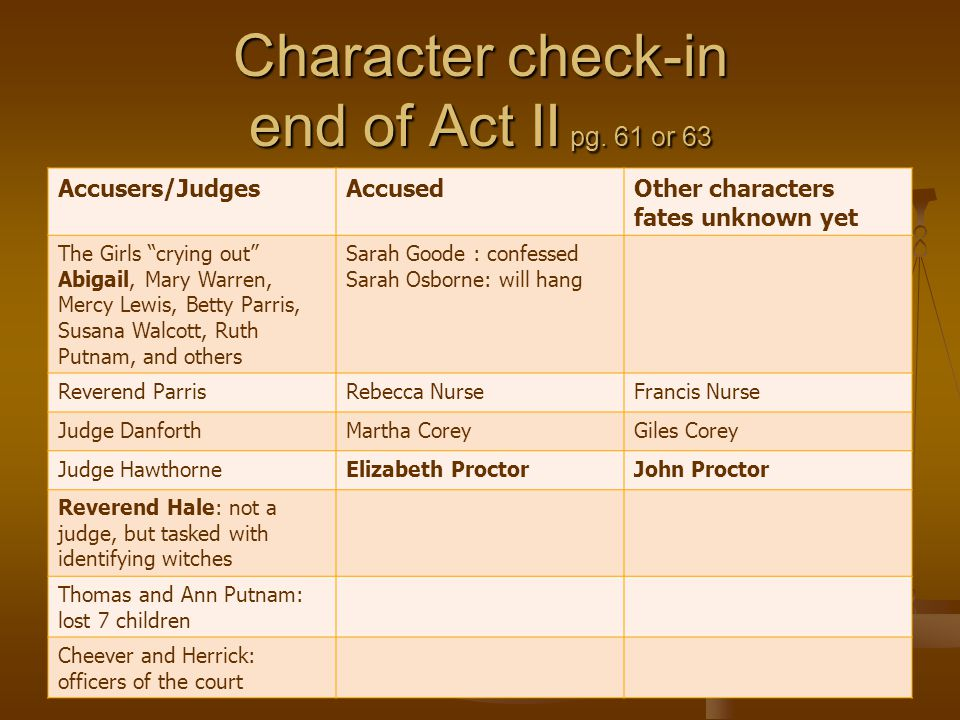 Character check-in end of Act II pg. 61 or 63