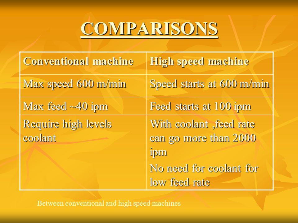 COMPARISONS Conventional machine High speed machine