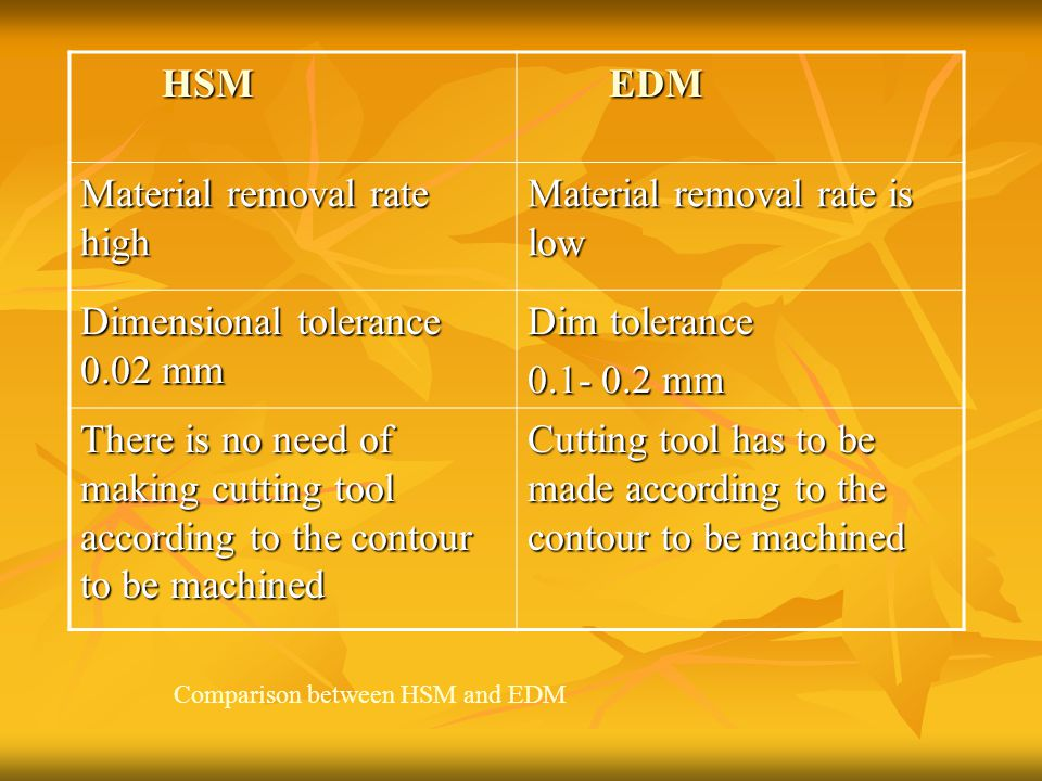 Material removal rate high Material removal rate is low