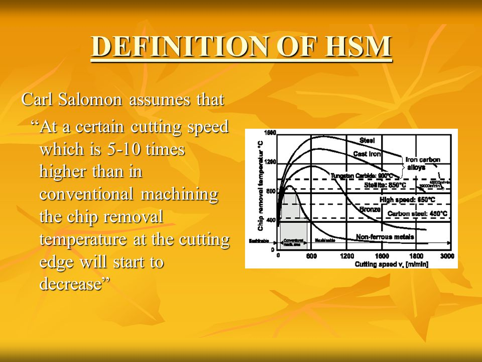 DEFINITION OF HSM Carl Salomon assumes that