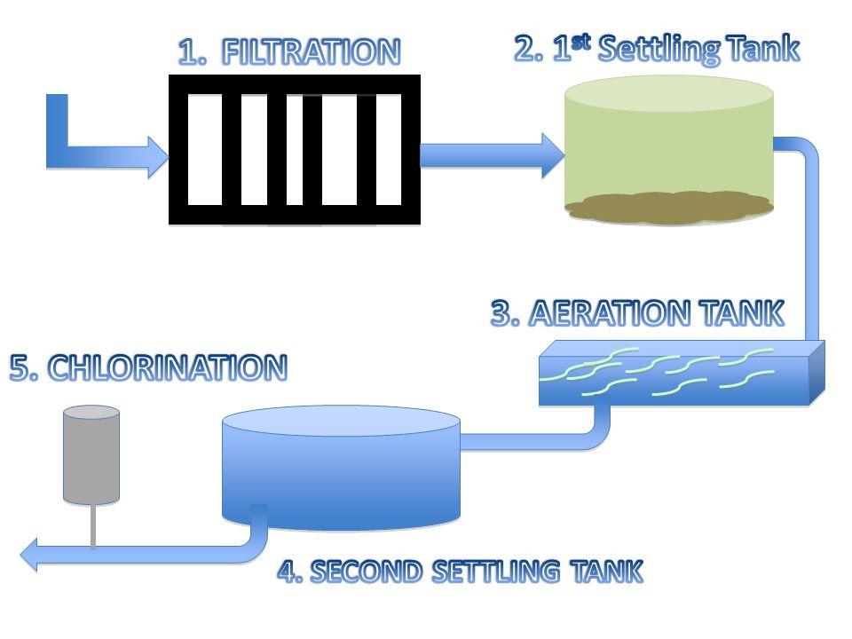 1. FILTRATION 2. 1st Settling Tank 3. AERATION TANK 5. CHLORINATION