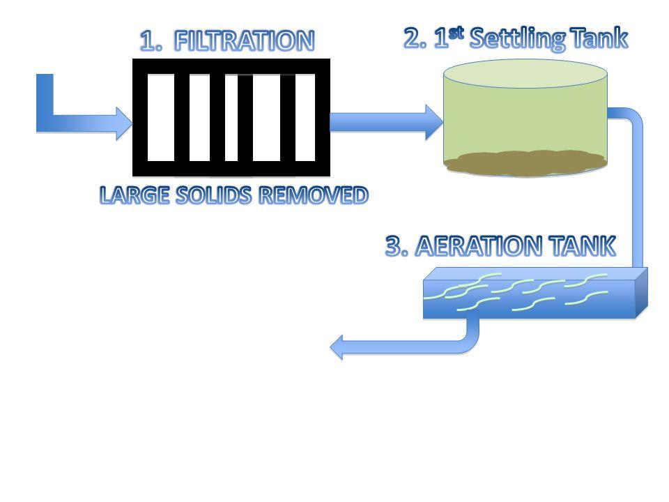 1. FILTRATION 2. 1st Settling Tank 3. AERATION TANK