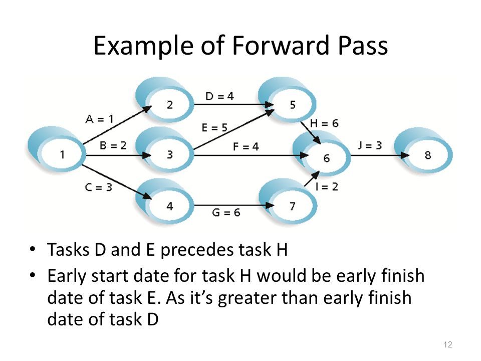 Example of Forward Pass