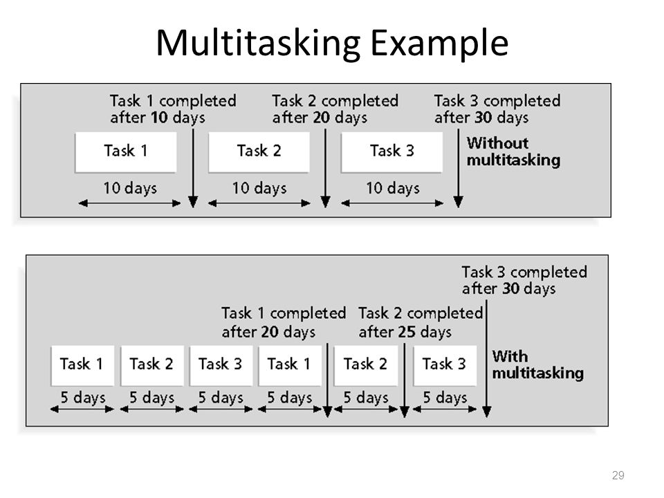 Multitasking Example