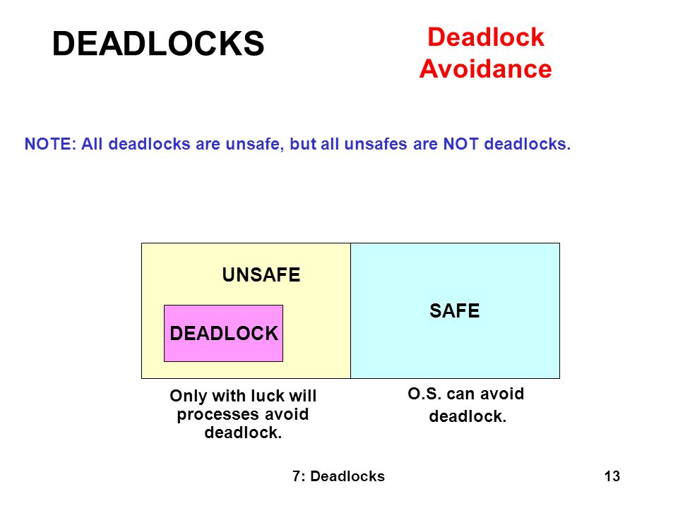 Only with luck will processes avoid deadlock.
