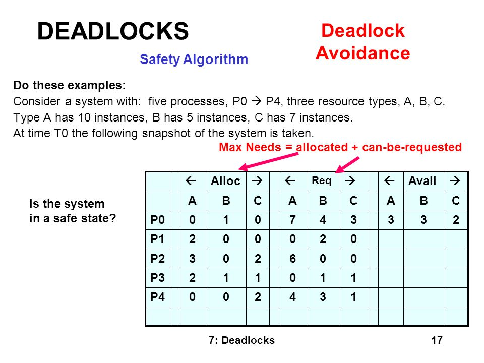 DEADLOCKS Deadlock Avoidance Safety Algorithm Do these examples: