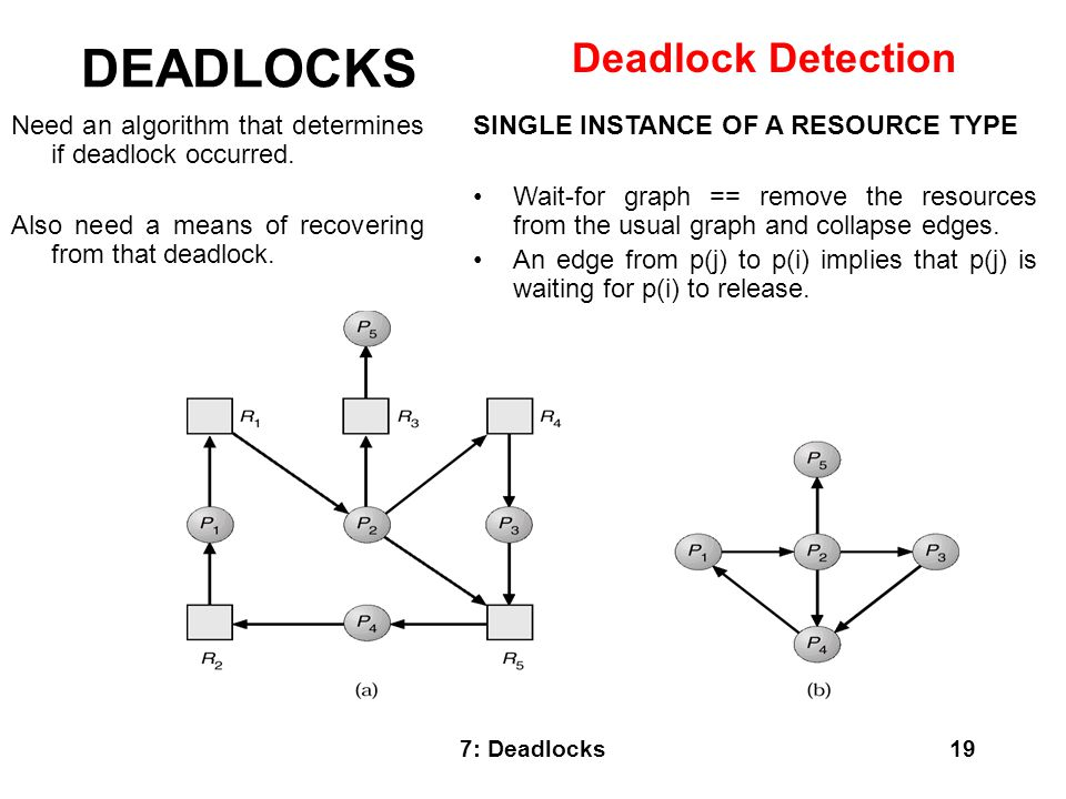 DEADLOCKS Deadlock Detection