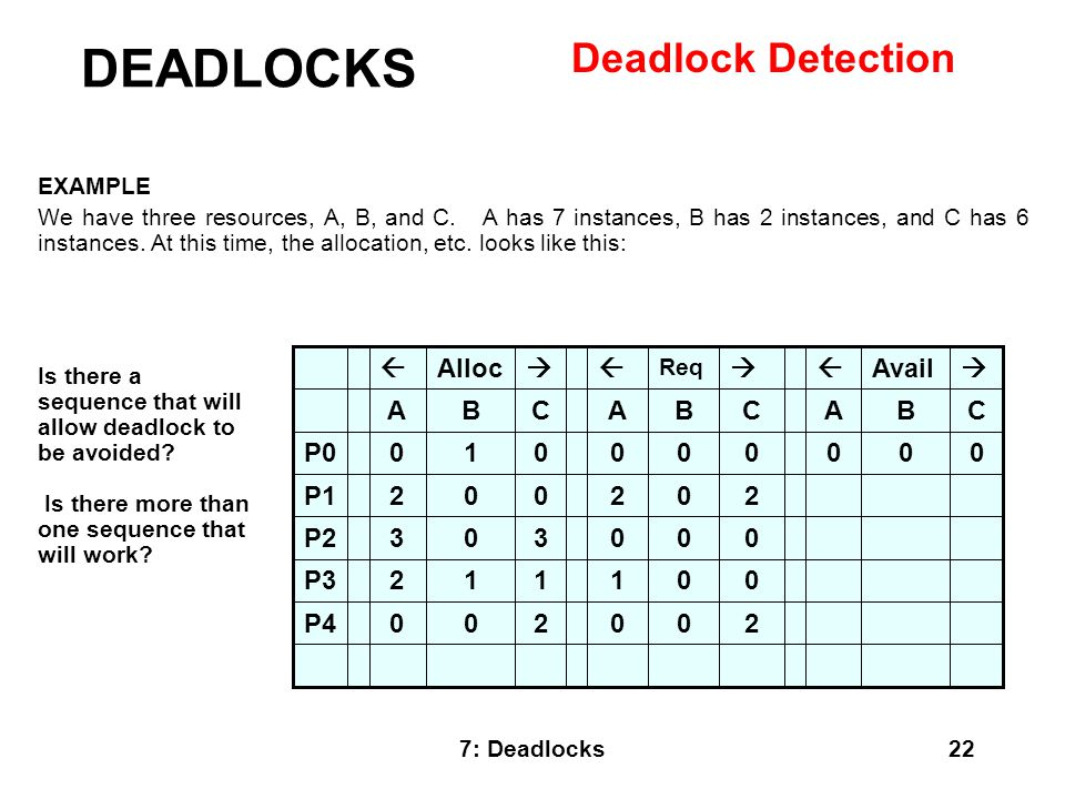 DEADLOCKS Deadlock Detection 2 P4 1 P3 3 P2 P1 P0 C B A  Avail 