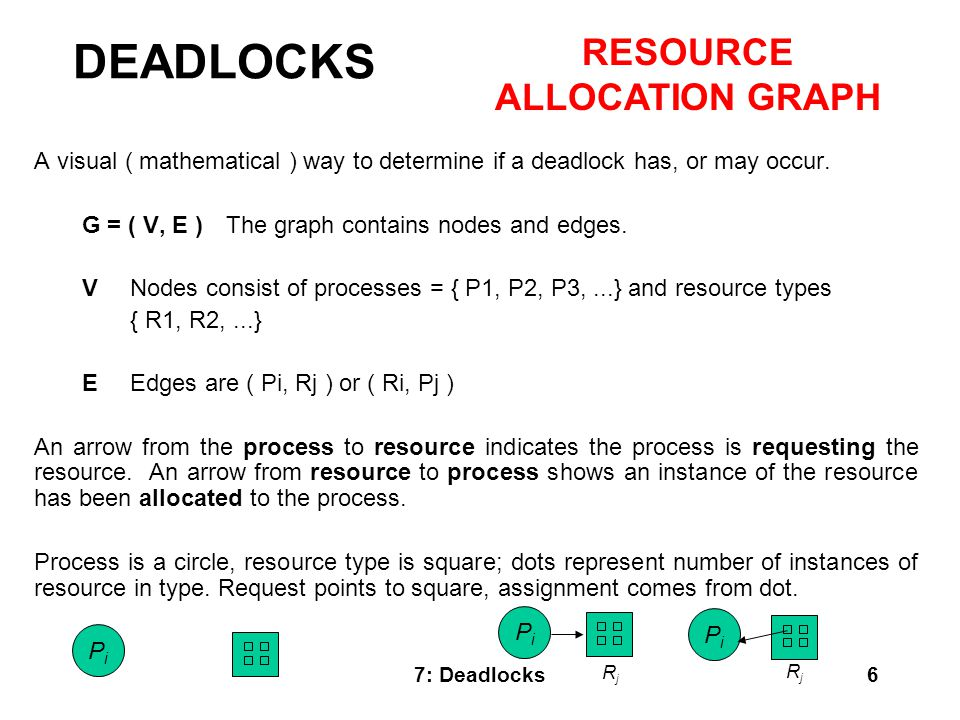 RESOURCE ALLOCATION GRAPH