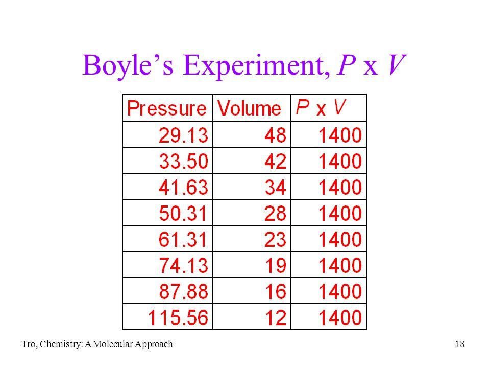 Boyle's Experiment, P x V