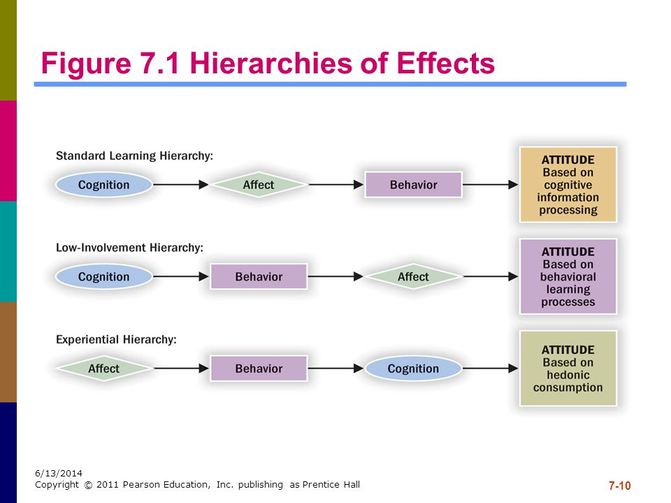 Figure 7.1 Hierarchies of Effects