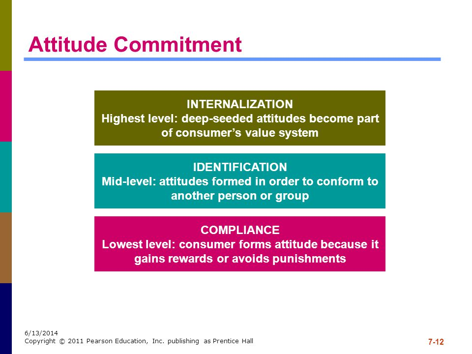 Attitude Commitment INTERNALIZATION
