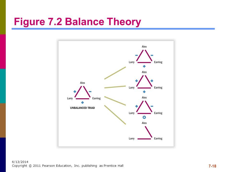 Figure 7.2 Balance Theory