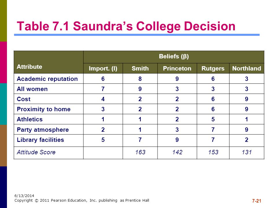 Table 7.1 Saundra's College Decision