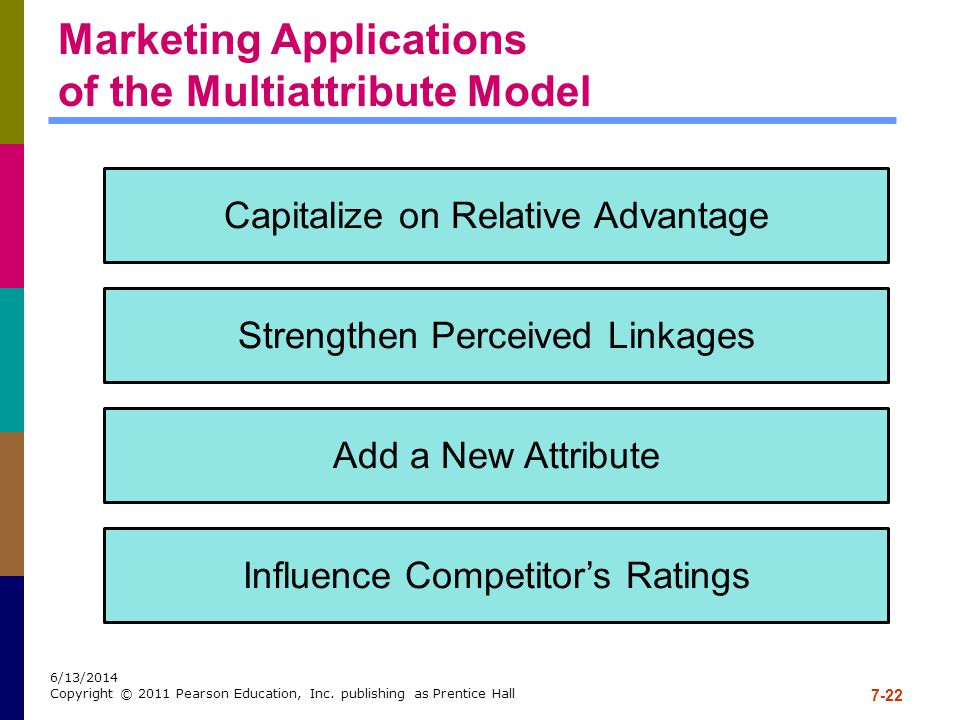 Marketing Applications of the Multiattribute Model