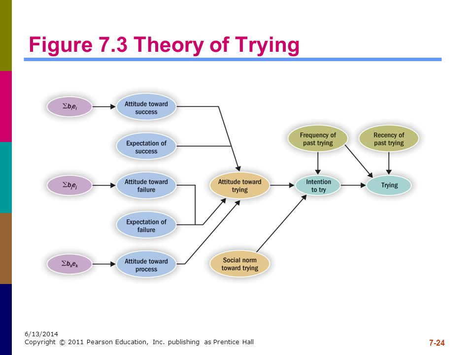 Figure 7.3 Theory of Trying