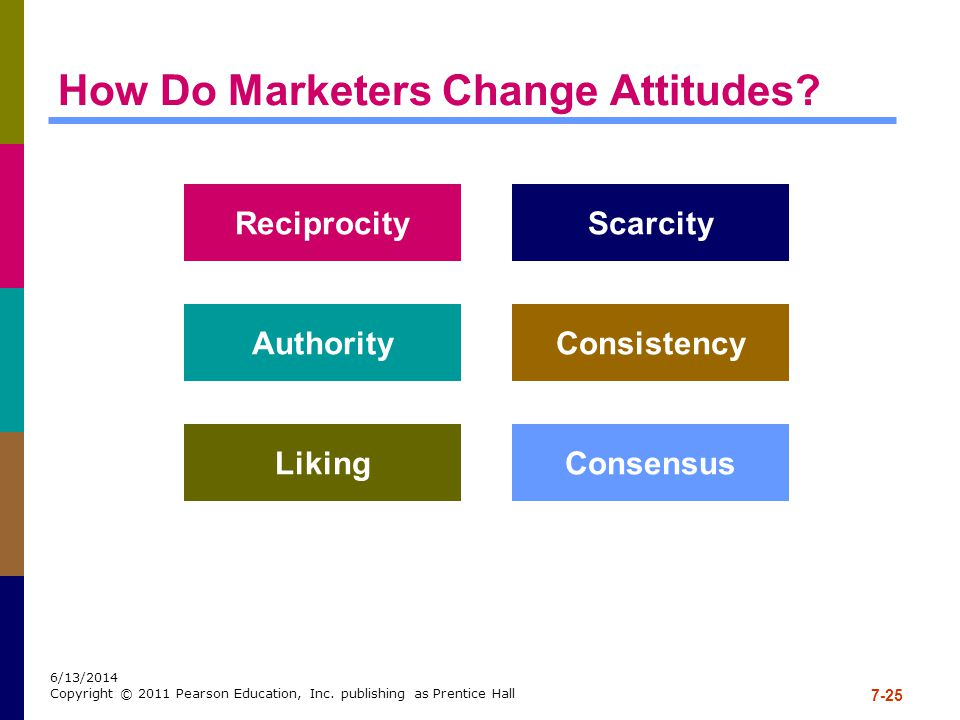 How Do Marketers Change Attitudes