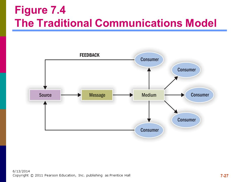 Figure 7.4 The Traditional Communications Model