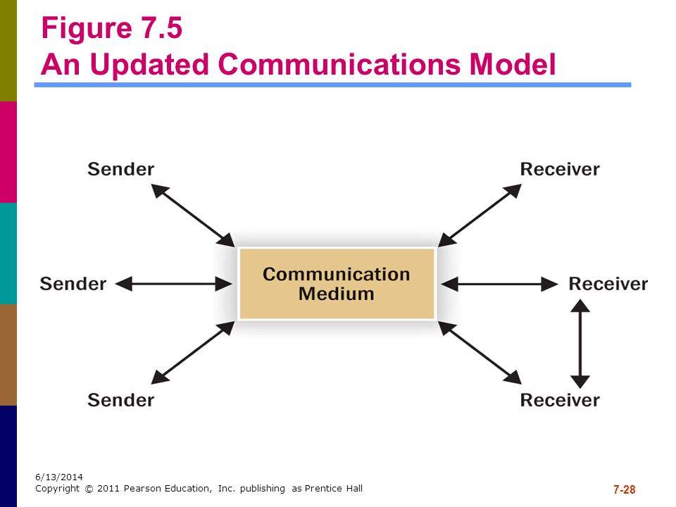 Figure 7.5 An Updated Communications Model