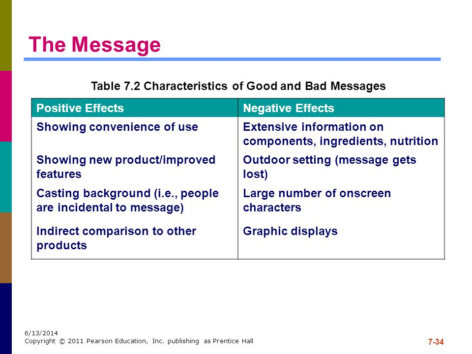 Table 7.2 Characteristics of Good and Bad Messages