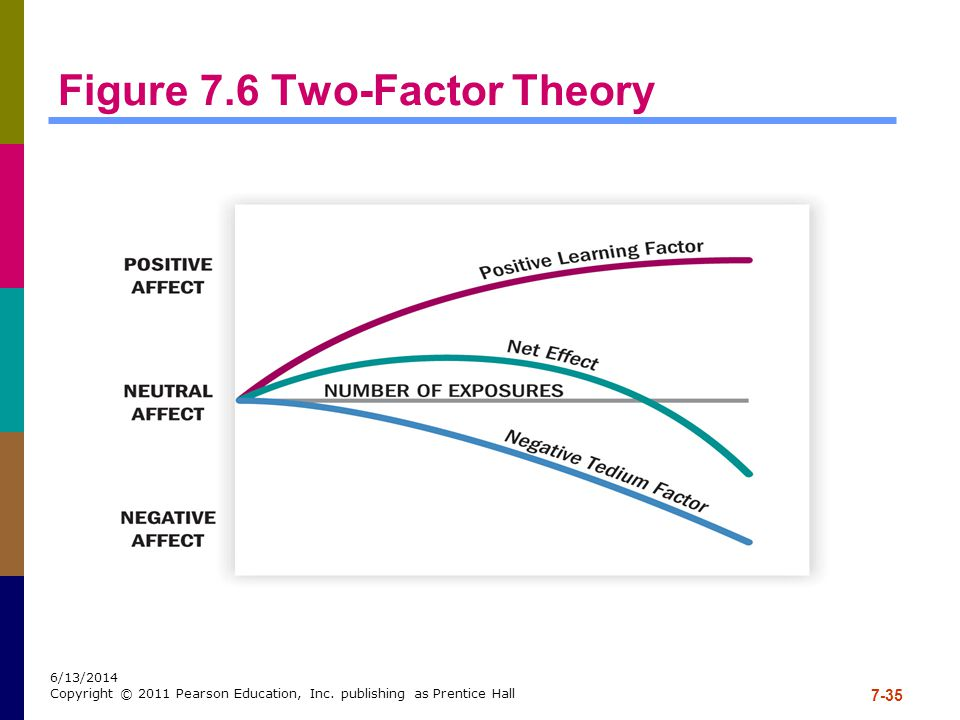 Figure 7.6 Two-Factor Theory
