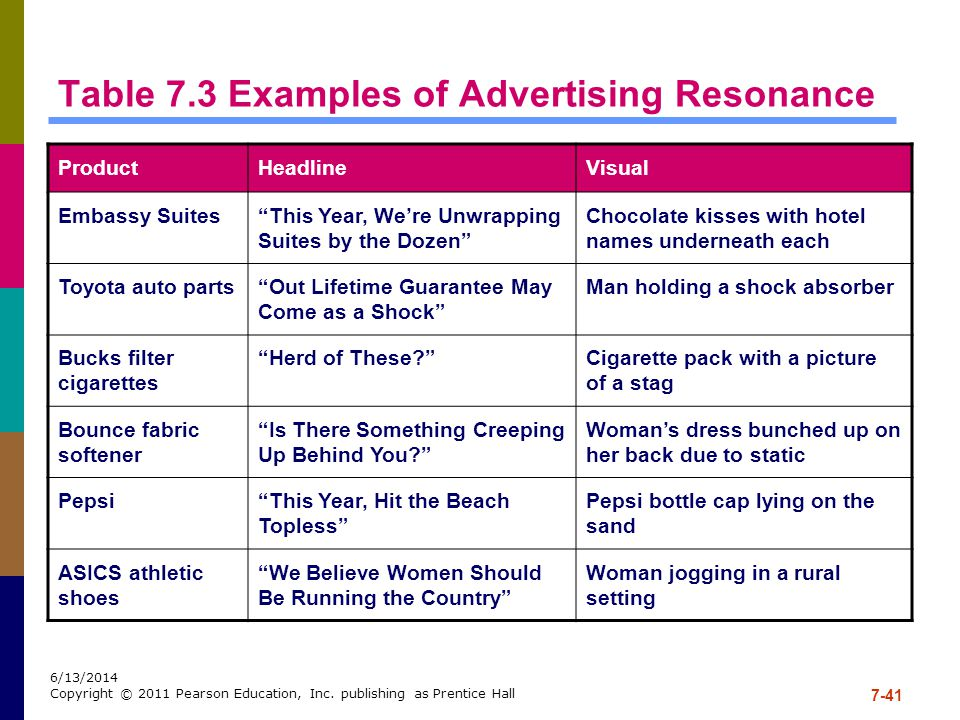 Table 7.3 Examples of Advertising Resonance