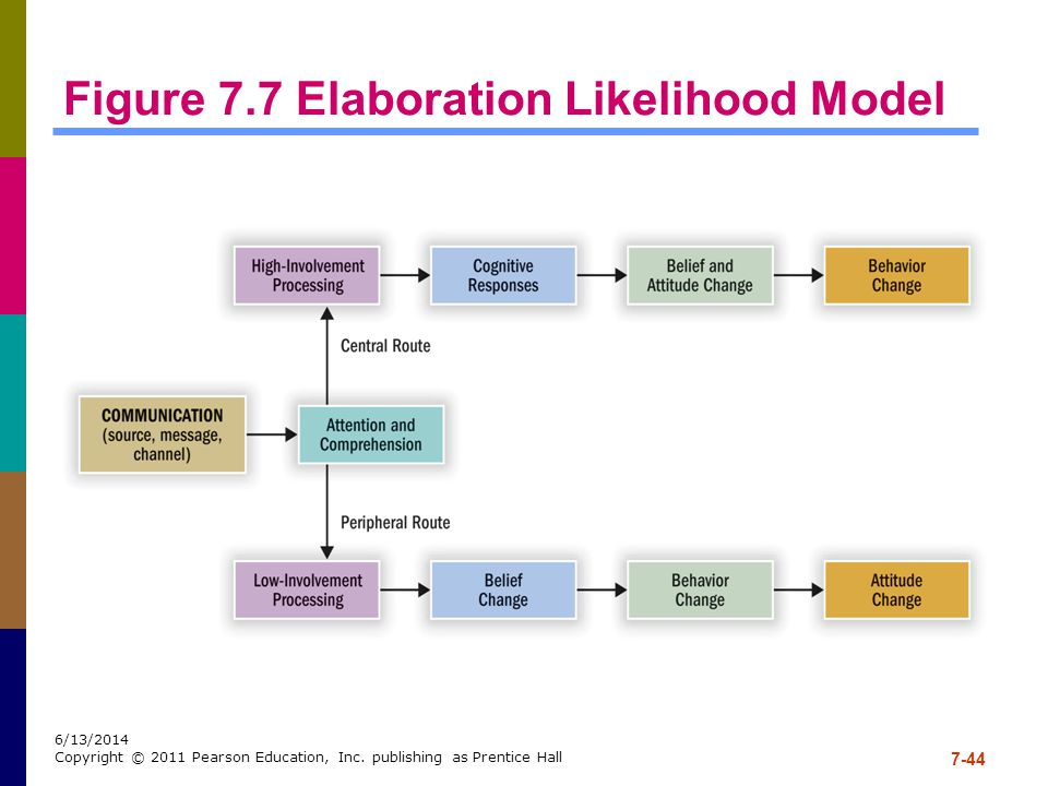 Figure 7.7 Elaboration Likelihood Model