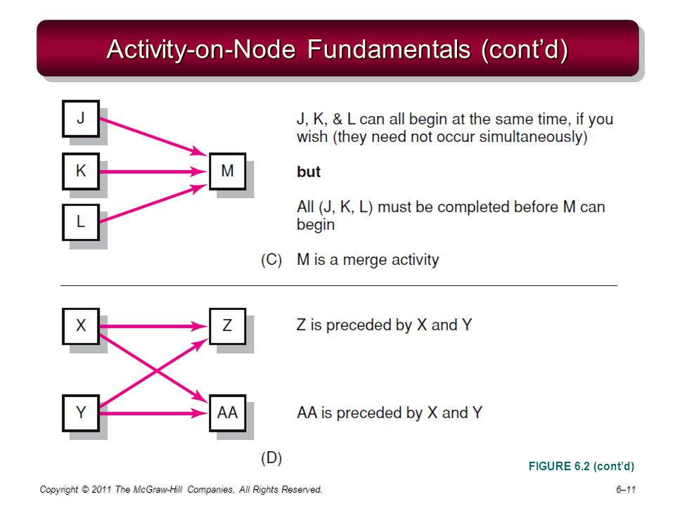 Activity-on-Node Fundamentals (cont'd)