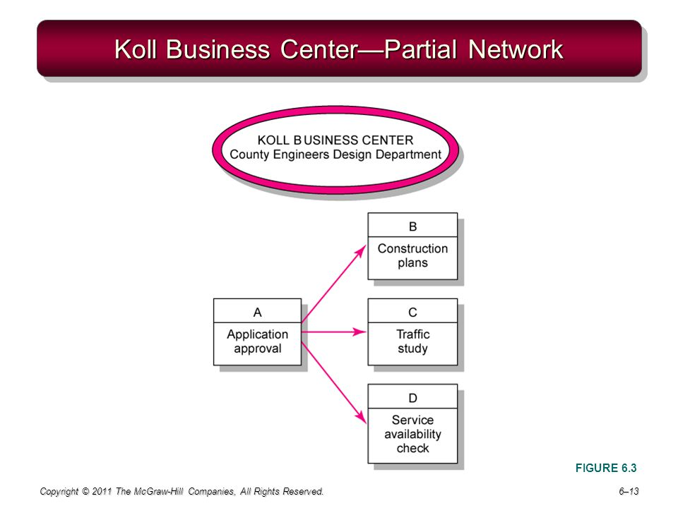 Koll Business Center—Partial Network