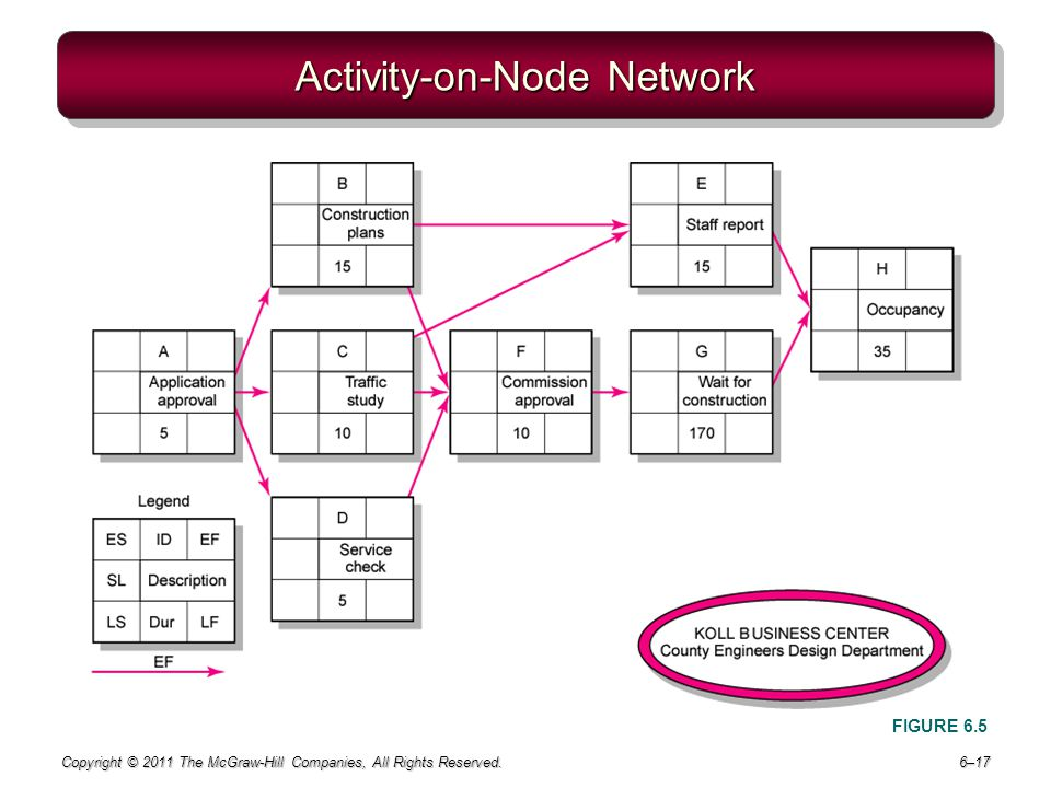 Activity-on-Node Network