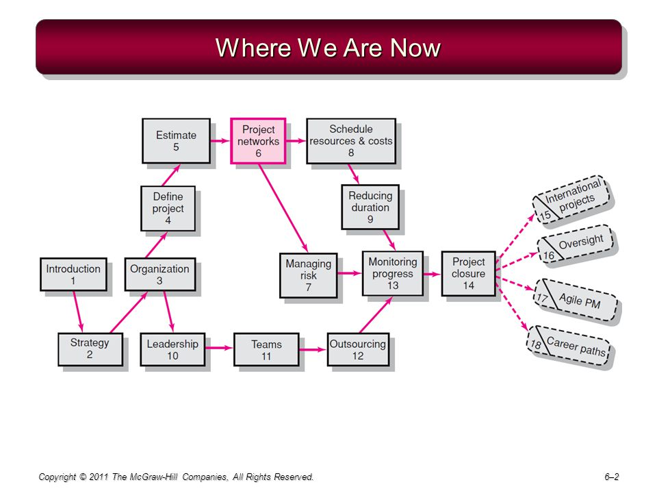 Where We Are Now Copyright © 2011 The McGraw-Hill Companies, All Rights Reserved.