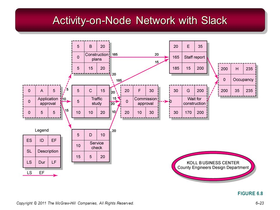 Activity-on-Node Network with Slack
