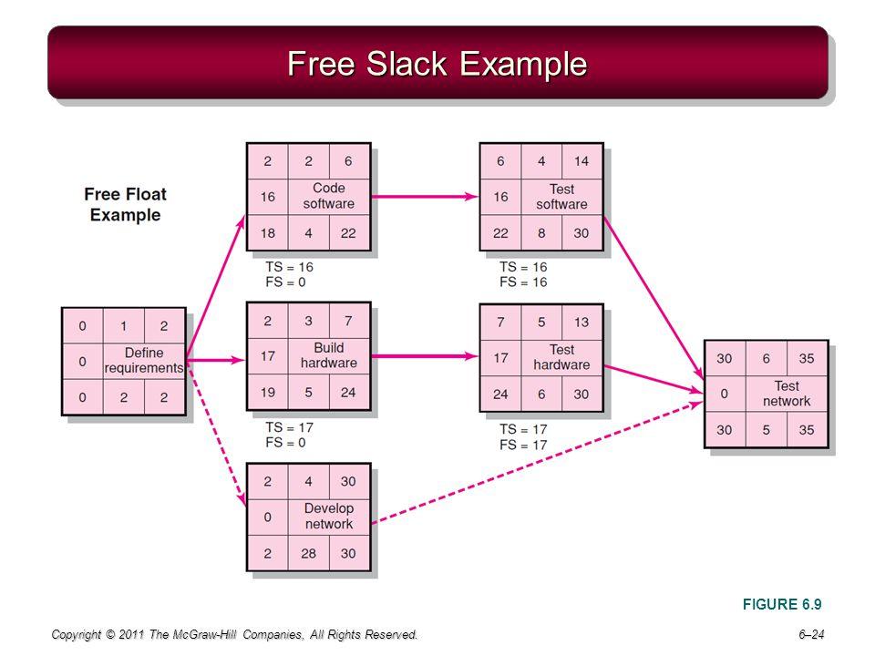 Free Slack Example FIGURE 6.9