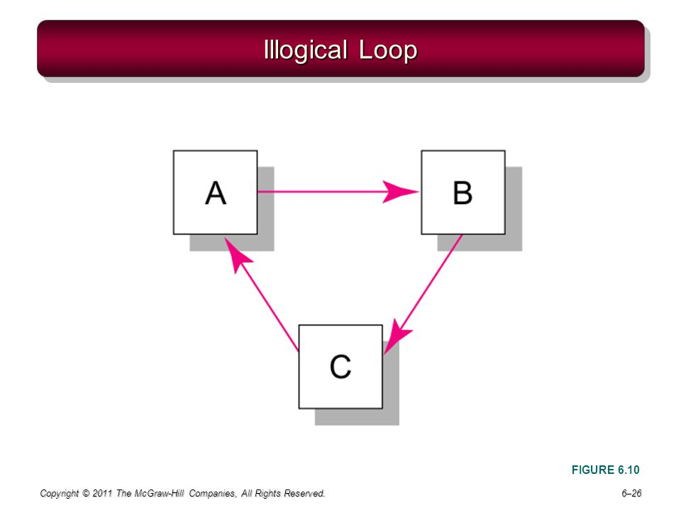 Illogical Loop FIGURE 6.10 Copyright © 2011 The McGraw-Hill Companies, All Rights Reserved.