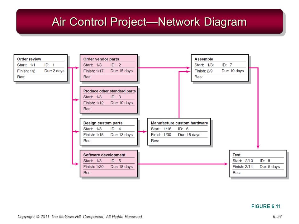 Air Control Project—Network Diagram