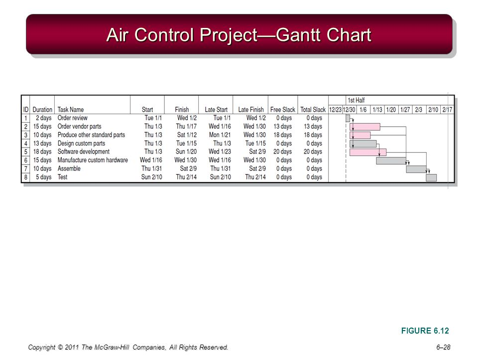Air Control Project—Gantt Chart