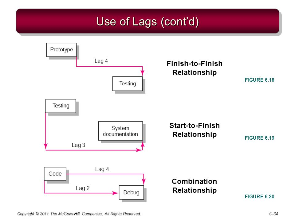 Use of Lags (cont'd) Finish-to-Finish Relationship