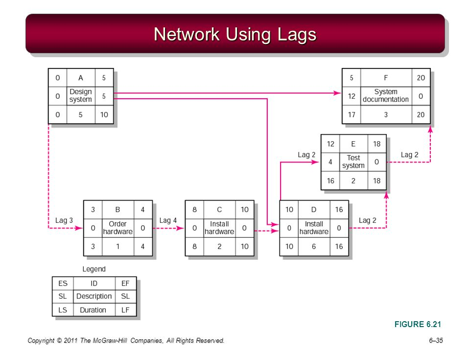 Network Using Lags FIGURE 6.21