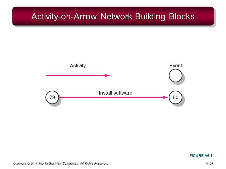 Activity-on-Arrow Network Building Blocks